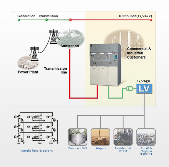 Futuring smart energy lsis of transformers in compact substations it is used for medium voltage distribution in compact substations small buildings residential housing complex ccuart Images